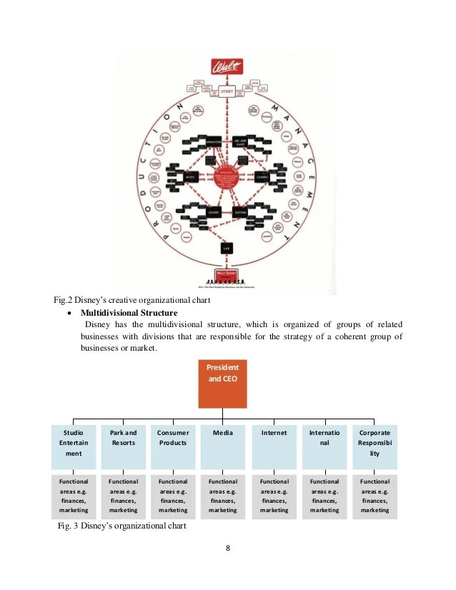 Integration fig disney   creative organizational chart also research report of the walt company rh slideshare