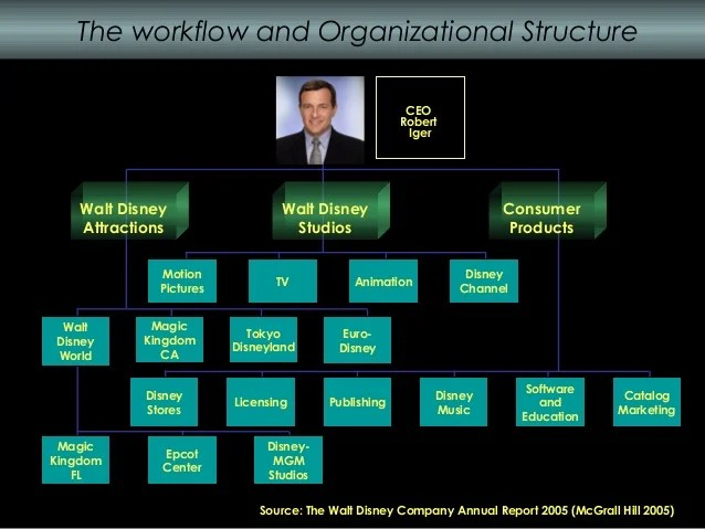 the workflow and organizational structure walt disney also presentacion sobre la empresa derechos reservados kathy ra  rh slideshare