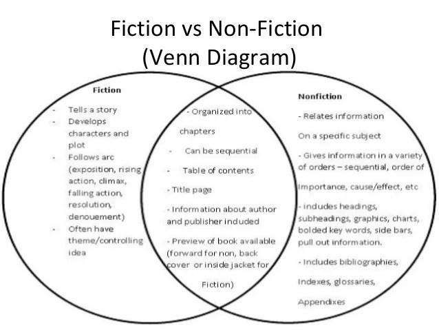 venn diagram fiction vs nonfiction