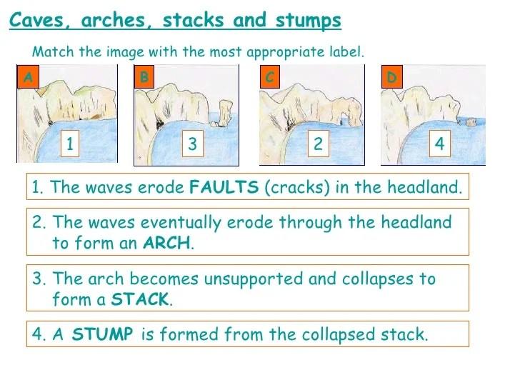 caves arches stacks and stumps diagram honeywell aquastat wiring distinctive coastal erosional landforms