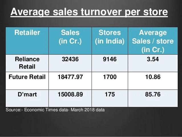 Data Fresh Reliance Sales