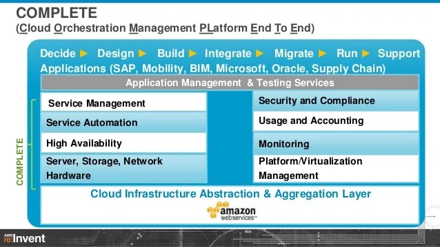 Lessons Learned On Capgemini's Complete Managed Services