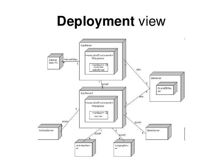 software development infrastructure diagram