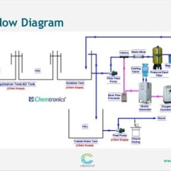 Swimming Pool Water Flow Diagram Origami Flower Grey Treatment & Reuse
