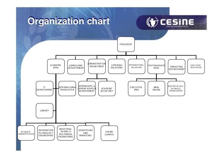 Organization chart president administration academic admissions external international also cesine business school rh slideshare