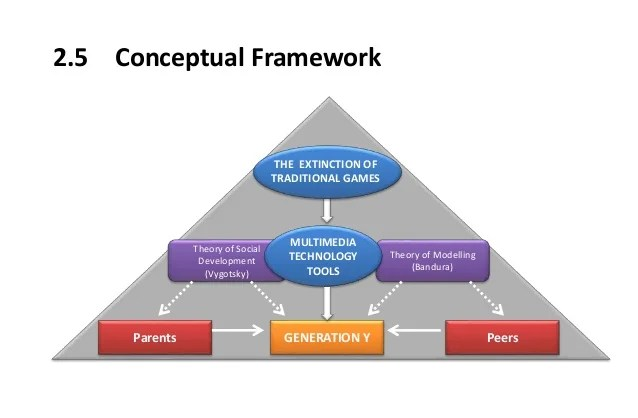 Framework On Research Paper College Paper Service Hicourseworkuikq