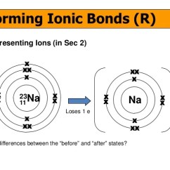 Venn Diagram Of Ionic And Covalent Bonds A Delta Landform Compound Bond We Wiring Data Today