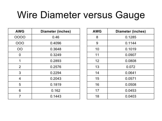 Awg wire diameter insulation gallery wiring table and diagram awg wire size designation cable choice image wiring table and awg wire diameter insulation choice image keyboard keysfo Image collections