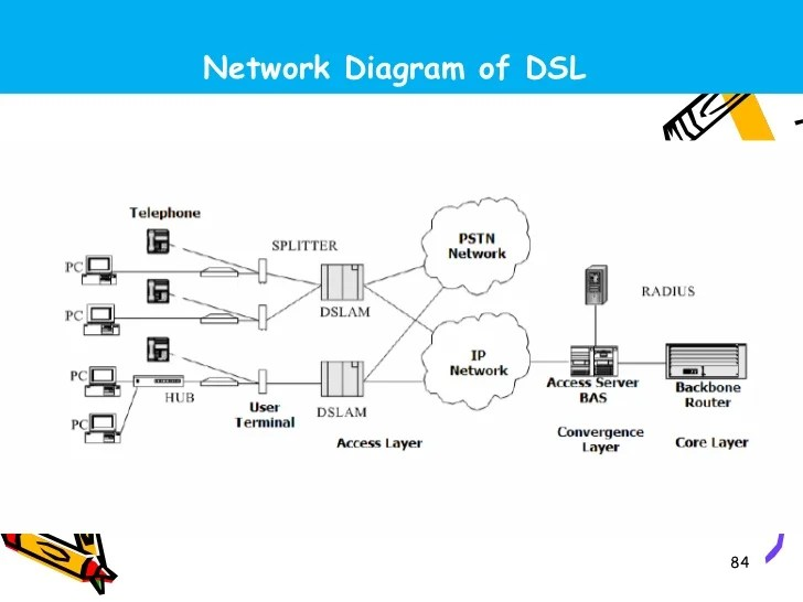 Broad Band Technology Next Generation Network NGN DSLAM