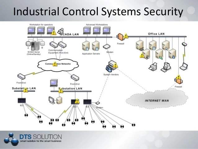DTS Solution SCADA Security Solutions