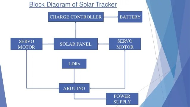 pwm solar charge controller circuit diagram 2001 dodge ram 1500 transmission dual axis tracker