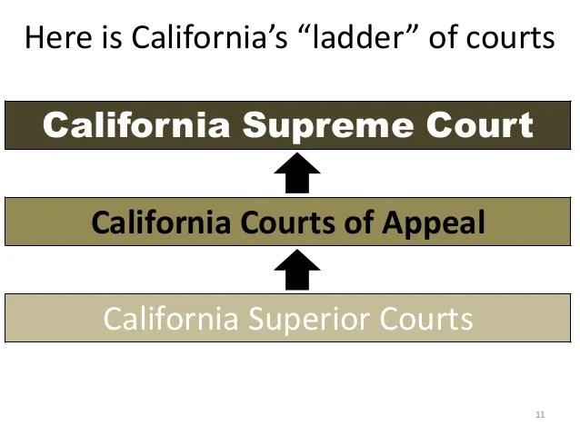 california court system diagram 2001 chrysler sebring engine dual state 10 11