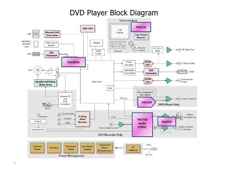 Dvd analog block diagram