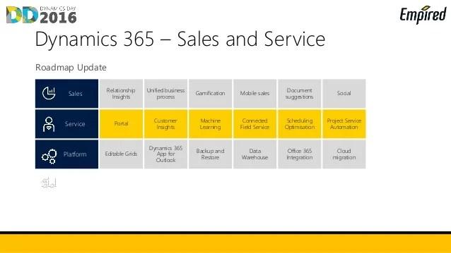 Dynamics Day 2016  Microsoft Dynamics 365 sales and