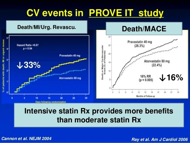 High Low Moderate Dose Statin