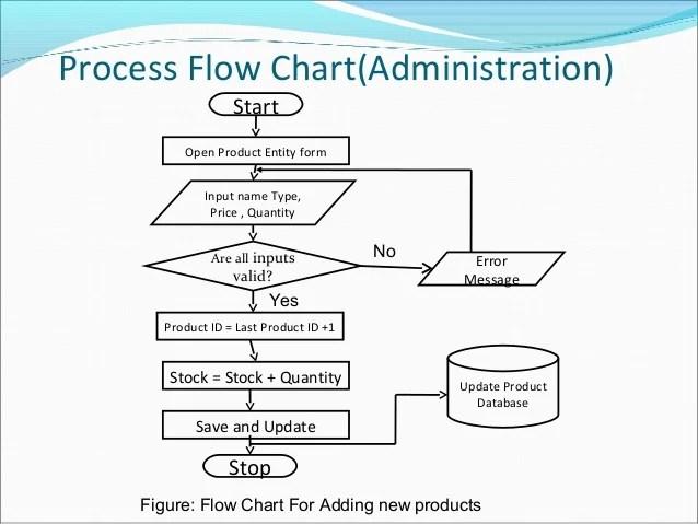 Chart adding new customer also  commerce rh slideshare