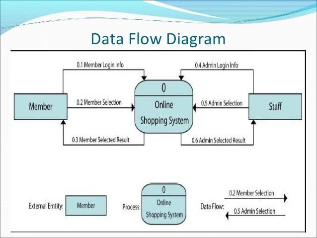 data flow diagram also  commerce rh slideshare