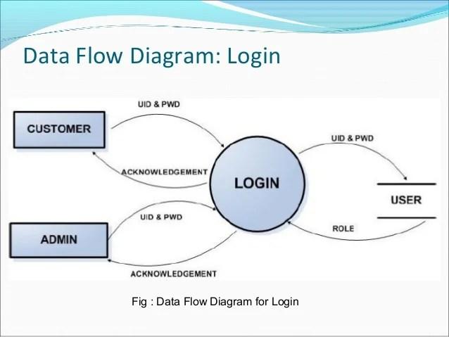 Data flow diagram login fig for also  commerce rh slideshare