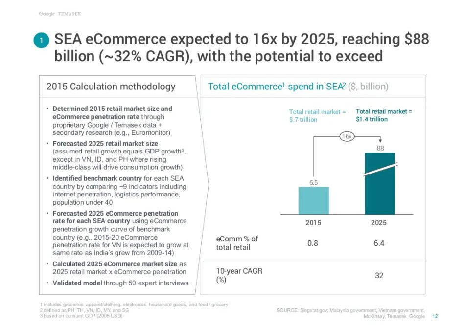 SOURCE: Singstat.gov; Malaysia government, Vietnam government, McKinsey, Temasek, Google SEA eCommerce expected to 16x by ...