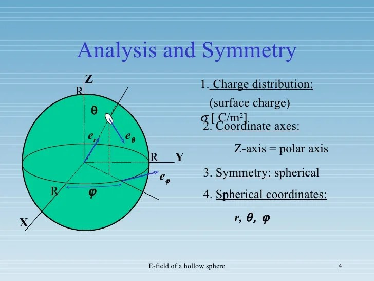 Y Axis Symmetry About