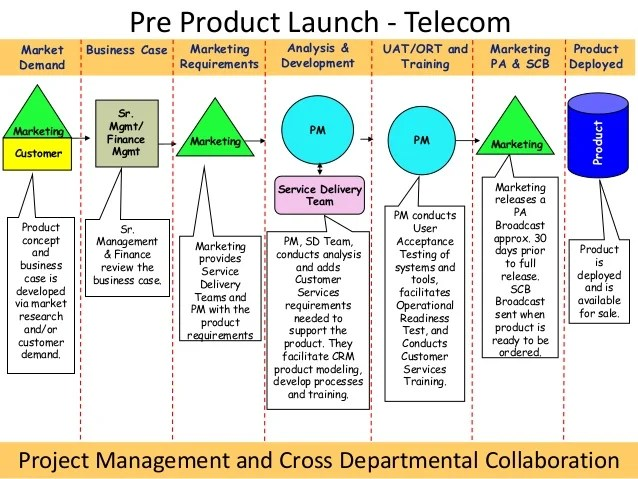 End to End Product Launch for Telecoms