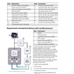 Bmw Vehicle Speed Sensor Wiring Diagram Xlr E60 M5 Complete 51