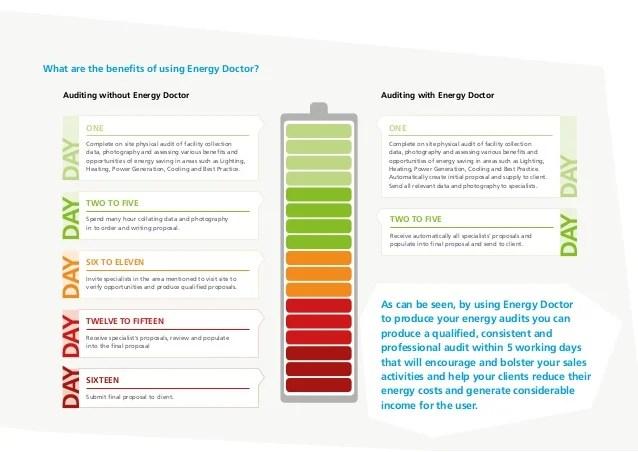 energy doctor e brochure