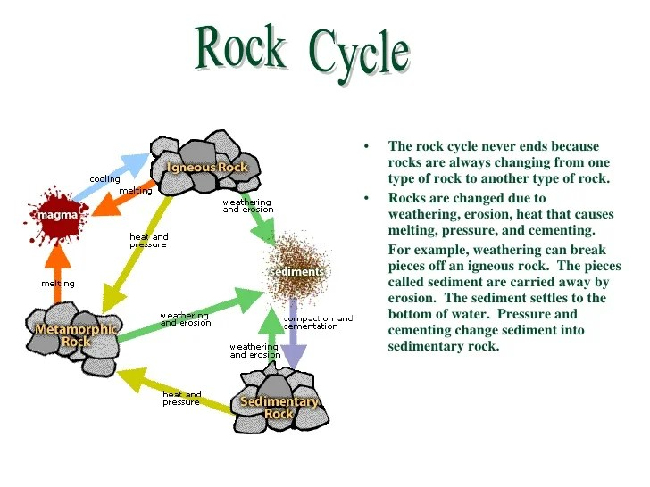 Stress Geology Diagrams