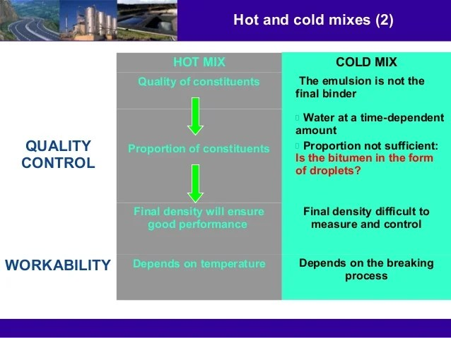 Cold mix design based on current understanding of the