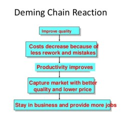Deming Chain Reaction Diagram Jeep Wrangler Subwoofer Wiring Real Contribution In Total Quality Management Iibm Lms