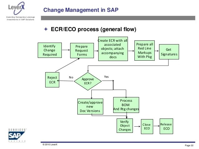 Leverx page also engineering change management overview and best practices rh slideshare