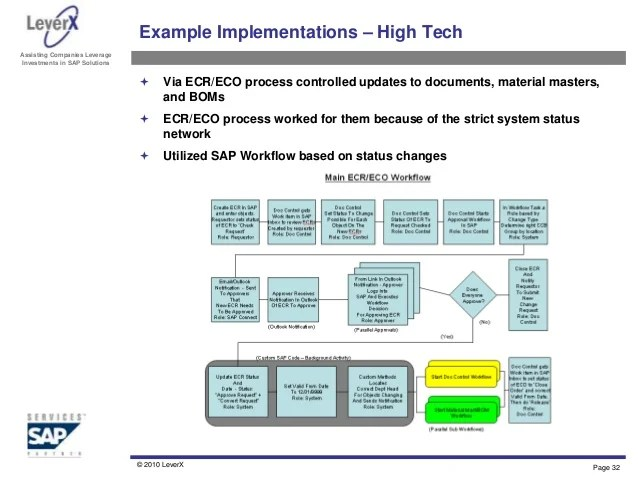 also engineering change management overview and best practices rh slideshare