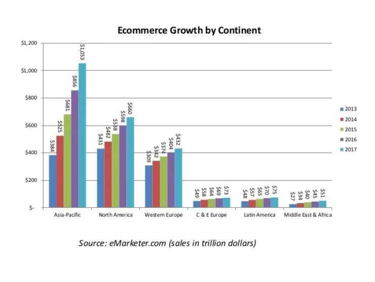 Image result for ecommerce growth per continent emarketer.com
