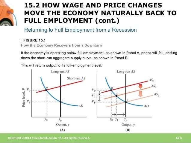 Econ214 Macroeconomics Chapter 15