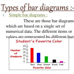 What Is A Bar Diagram Amana Refrigerator With Ice Maker Wiring Diagrammatic Presentation Of Data Pie 5 Iii Sub Divided Diagrams
