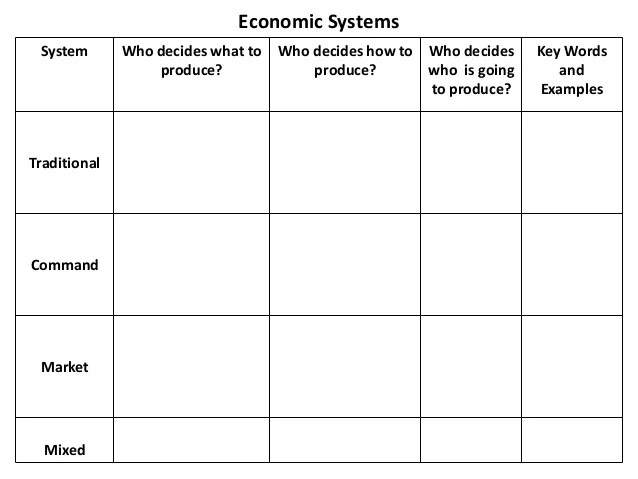 System also economic systems explained rh slideshare