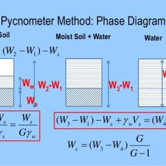 Three Phase Diagram Of Soil Bridge Rectifier Wiring Mechanics Lecture Slides Is Known 33 Pycnometer Method