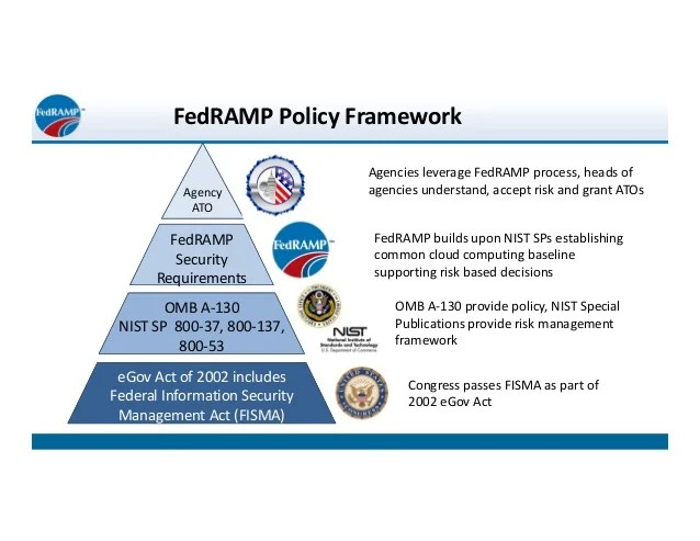 Policy Security Information Framework
