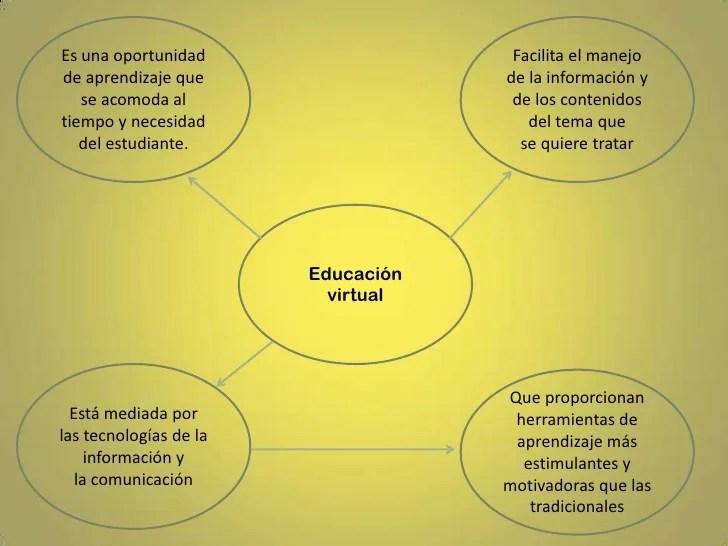 educacin-virtual-6-728.jpg?cb=1296917146