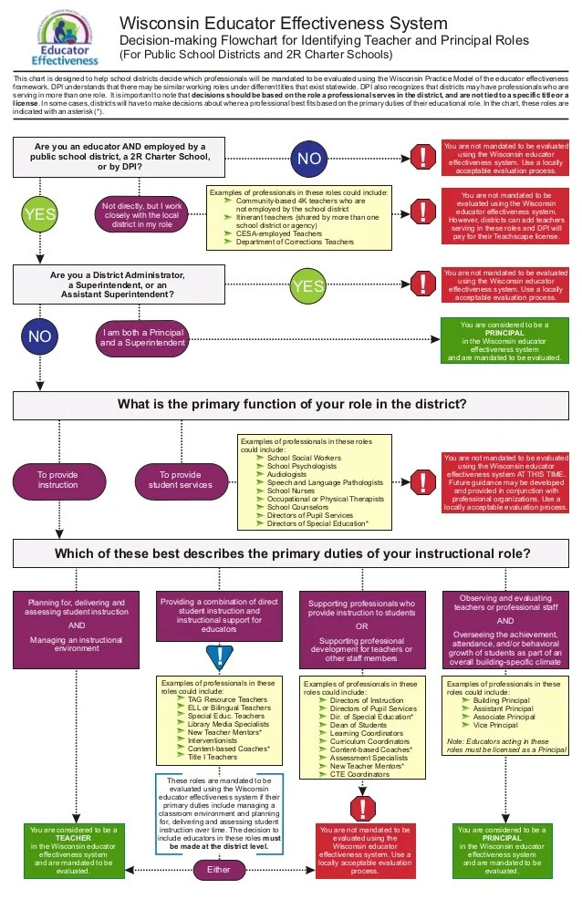 Wisconsin educator effectiveness system decision making flowchart for identifying teacher and principal roles ed cator also flow chart dpi rh slideshare