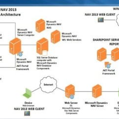 Visual Studio Database Project Diagram What Causes Acne Nav Presentation