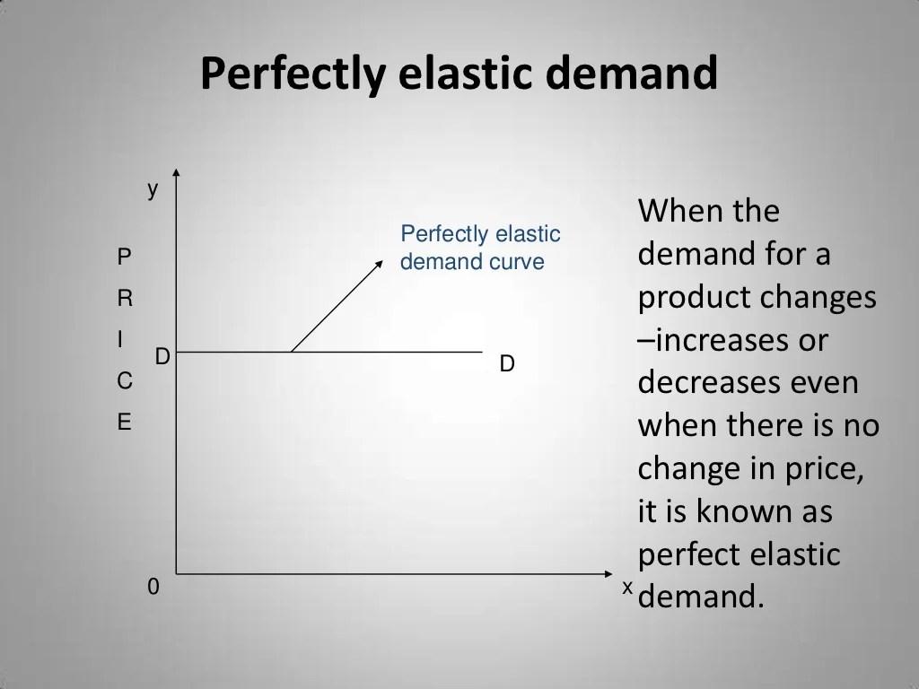 Elasticity Of Demand Ppt