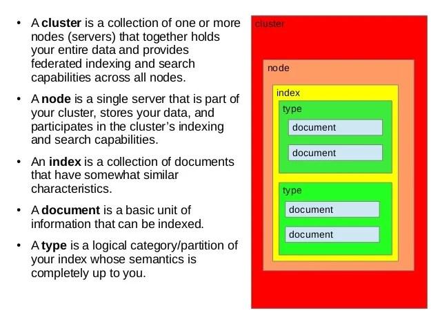 Elasticsearch Download Index - Idee per la decorazione di interni