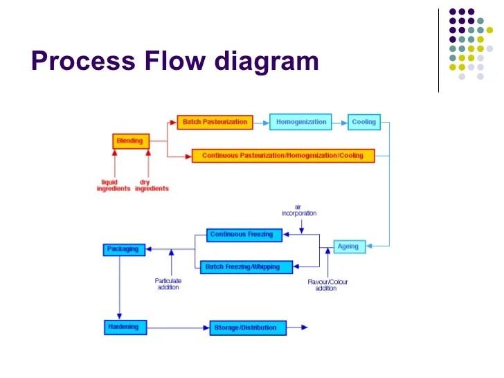 main parts of the process also elderflower ice cream development presentation rh slideshare