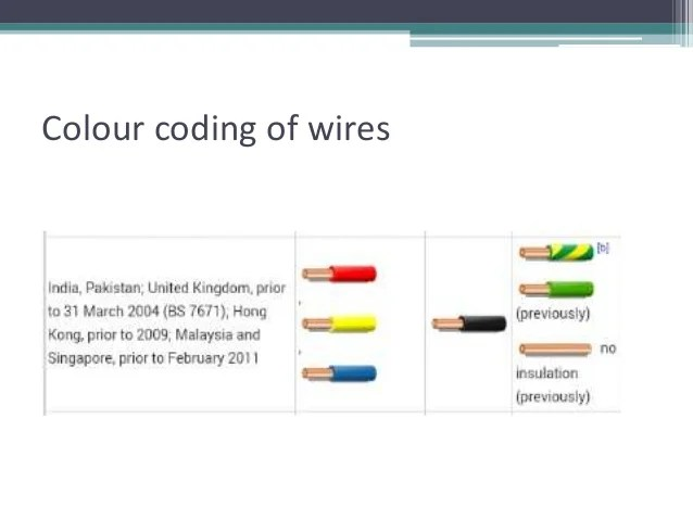 Colour Electric Wires Feelslikefly, Electrical Wiring Color Code Malaysia