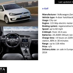 Electric Motor Manufacturer Volkswagen E Golf Dodge Dakota Wiring Diagram A Comparison Of Performance And Specification Cars Availa 7 Last Updated 21 Nov 2013