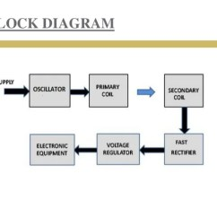 Block Diagram Of Wireless Power Transmission Leg Muscle Labeled Witricity Electricity Through 15