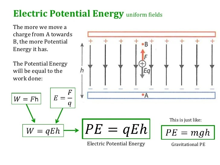 9 3 Electric Potential