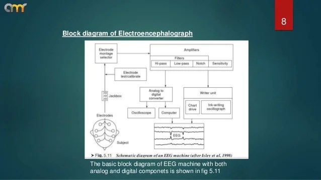 Eeg Machine Diagram Block Diagram Of The Thought