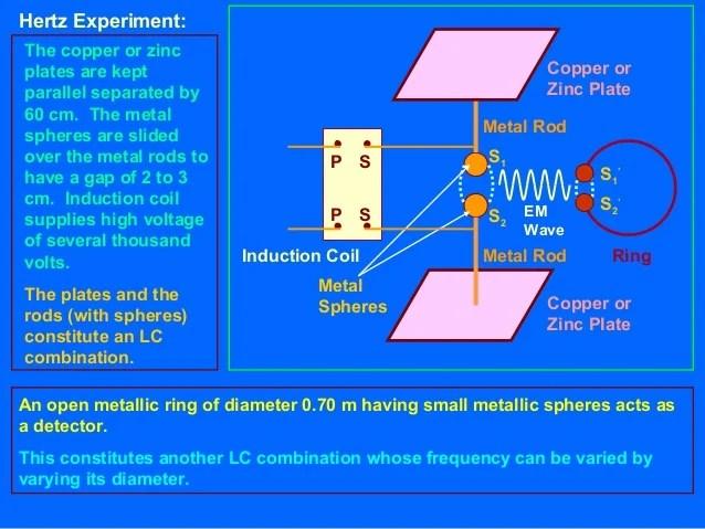 hertz frequency